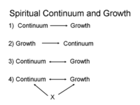 Spiritualcontinuumandgrowth